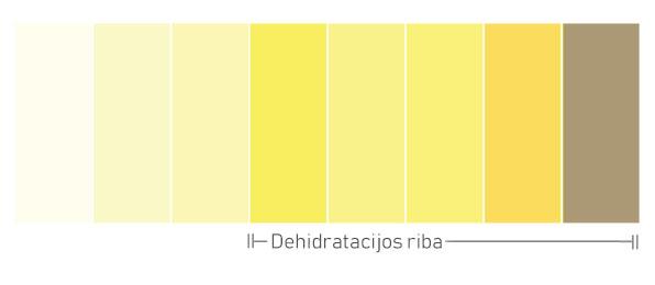 Šlapimo spalvos reikšmė (Dehidratacijos riba)