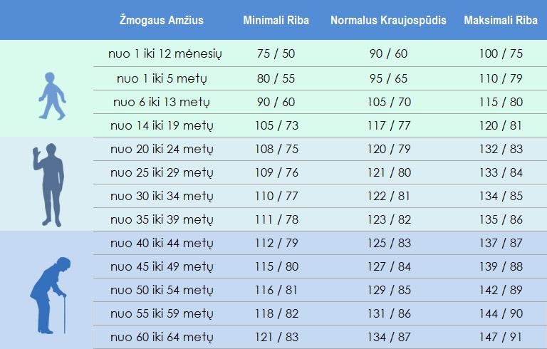 Normalus kraujospūdis pagal amžiaus grupes (lentelė)