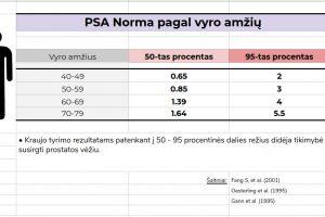 PSA norma pagal amžių