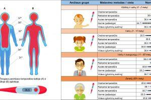 Normali kūno temperatūra