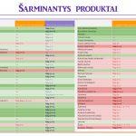 Šarminantys produktai (lentelė)