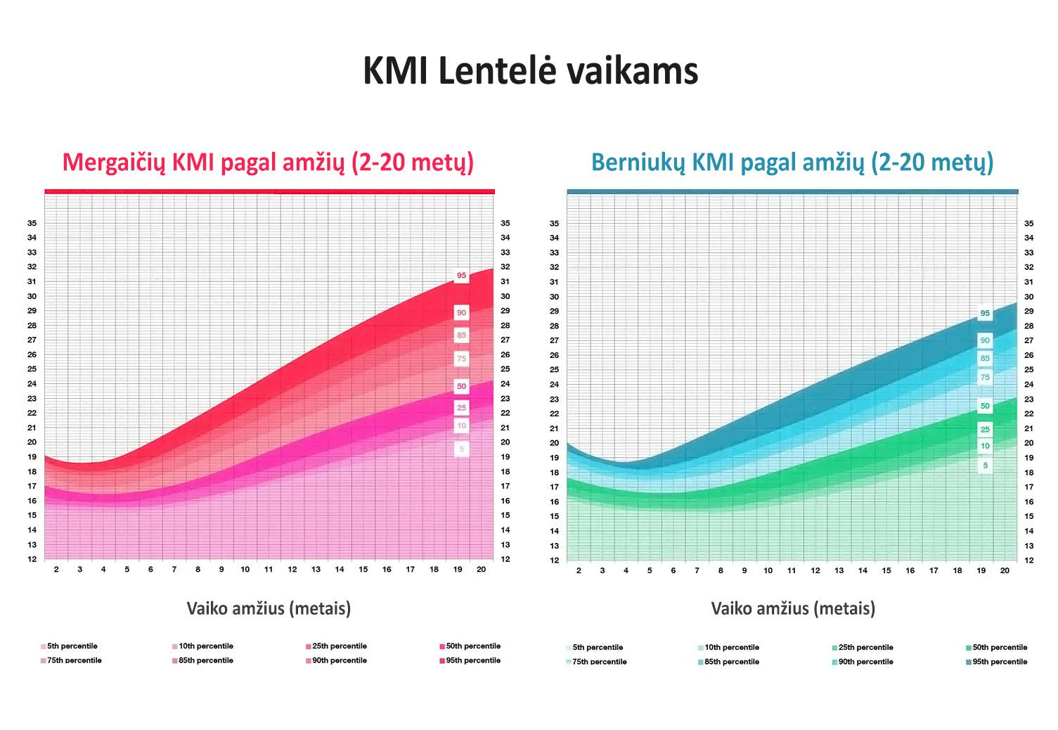 KMI lentelė vaikams (pagal amžių ir lytį)